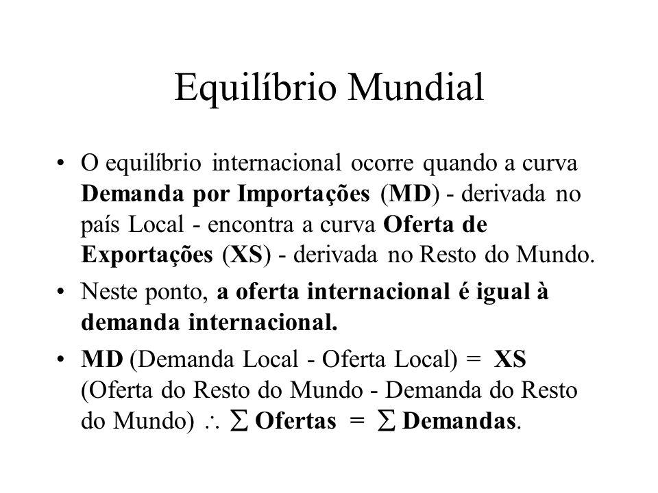 Equilíbrio Mundial O equilíbrio internacional ocorre quando a curva Demanda por Importações (MD) - derivada no país Local - encontra a curva Oferta de