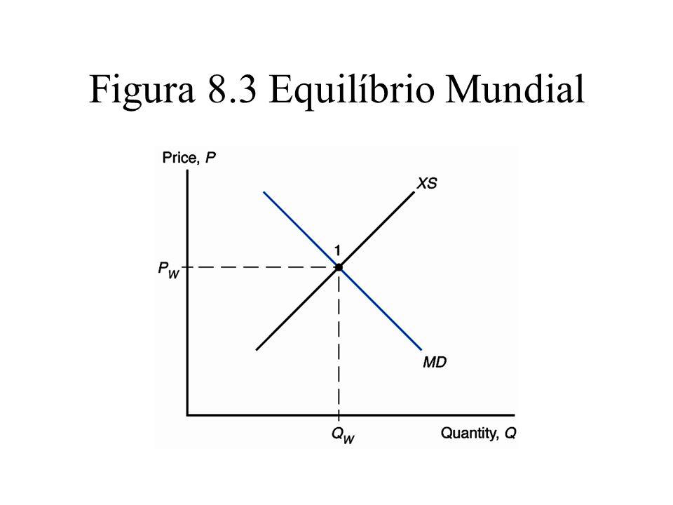 Figura 8.3 Equilíbrio Mundial
