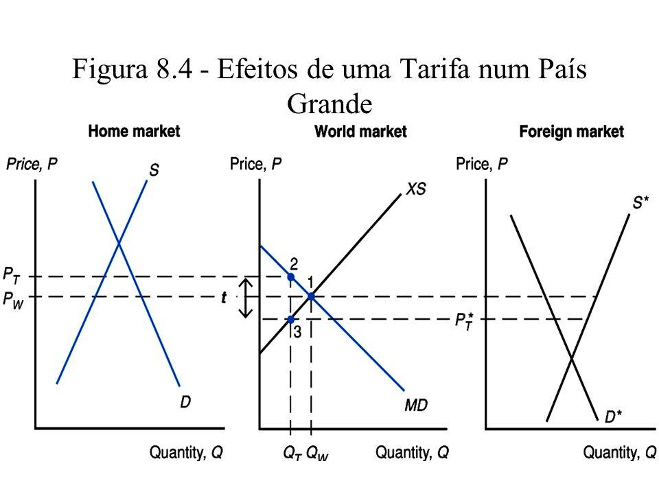 Figura 8.4 - Efeitos de uma Tarifa num País Grande