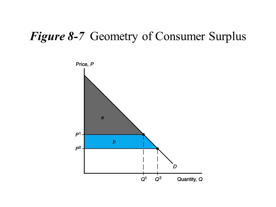Figure 8-7 Geometry of Consumer Surplus