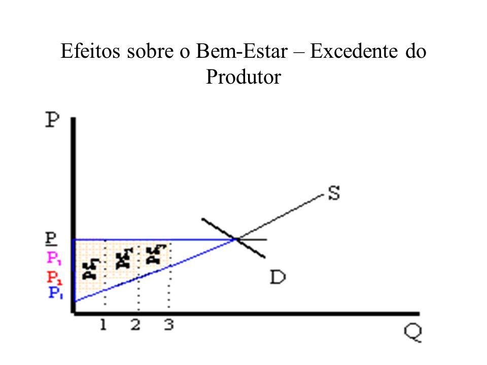 Efeitos sobre o Bem-Estar – Excedente do Produtor