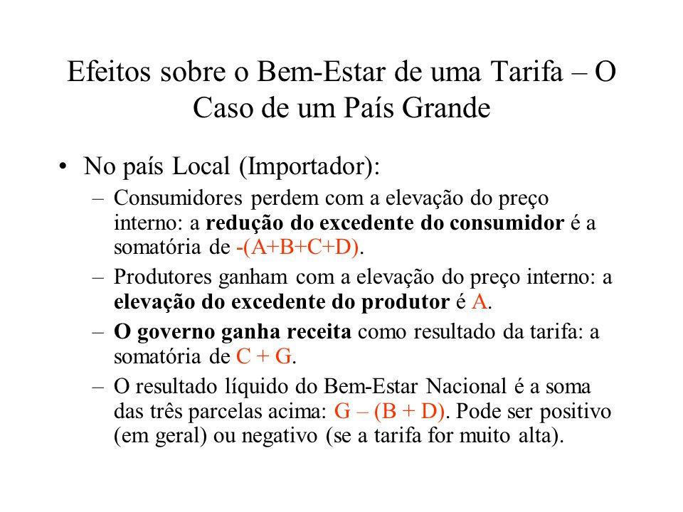 Efeitos sobre o Bem-Estar de uma Tarifa – O Caso de um País Grande No país Local (Importador): –Consumidores perdem com a elevação do preço interno: a