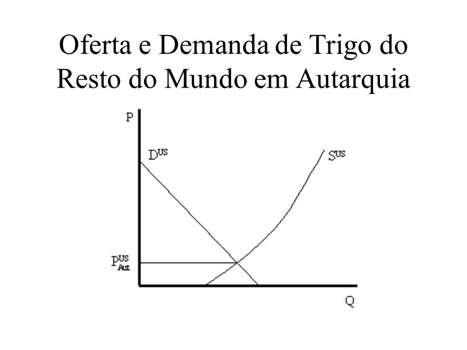 Efeito-Preço de uma Tarifa num País Pequeno O país Local é pequeno: suas importações de Trigo não afetam o equilíbrio mundial (preços e quantidades).
