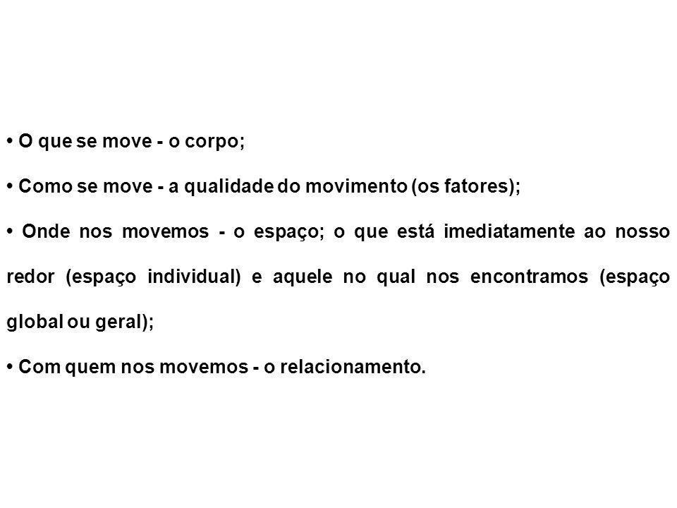 O que se move - o corpo; Como se move - a qualidade do movimento (os fatores); Onde nos movemos - o espaço; o que está imediatamente ao nosso redor (e