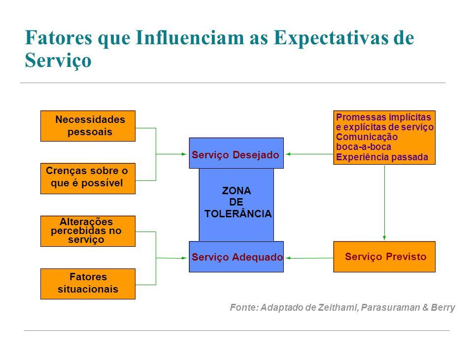 Fatores que Influenciam as Expectativas de Serviço Serviço Previsto ZONA DE Fonte: Adaptado de Zeithaml, Parasuraman & Berry Necessidades pessoais Cre
