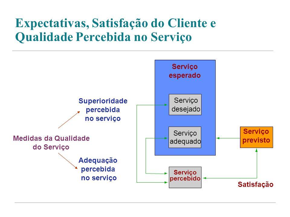 Expectativas, Satisfação do Cliente e Qualidade Percebida no Serviço Superioridade percebida no serviço Serviço esperado Serviço desejado Satisfação A