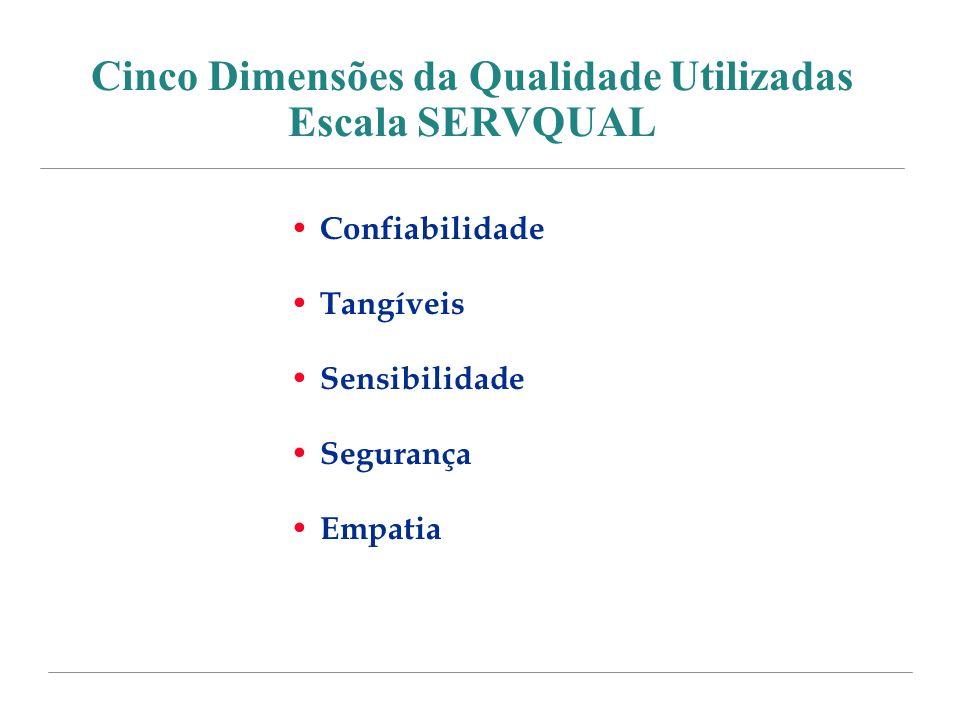 Cinco Dimensões da Qualidade Utilizadas Escala SERVQUAL Confiabilidade Tangíveis Sensibilidade Segurança Empatia