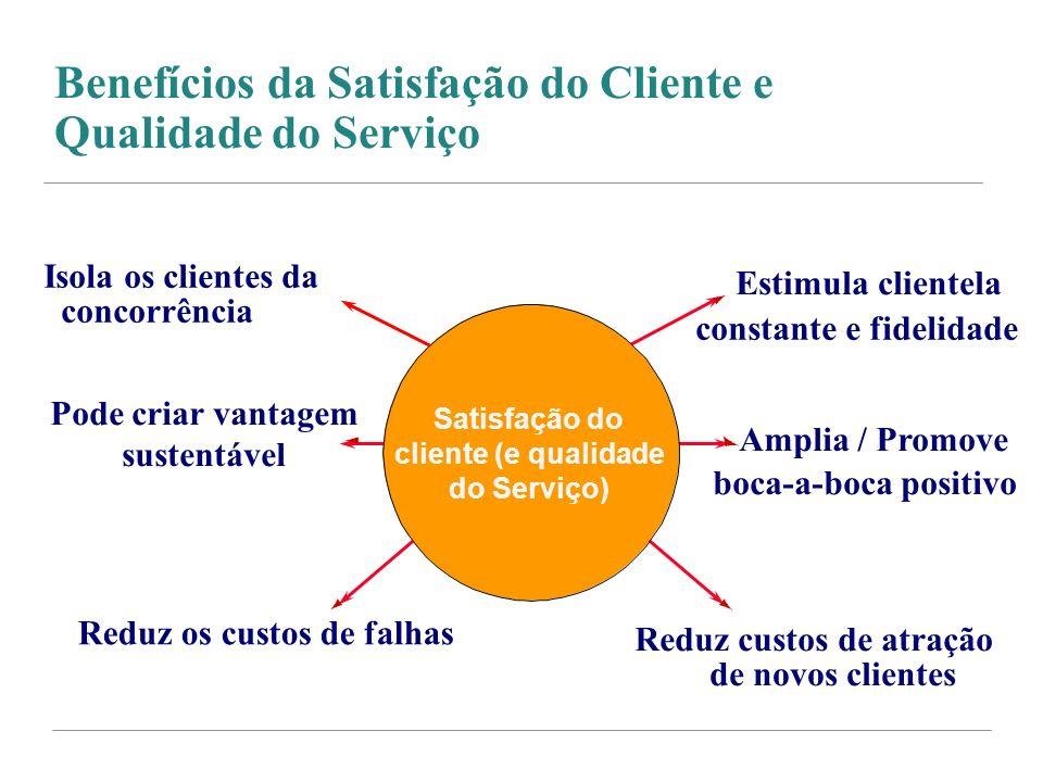 Benefícios da Satisfação do Cliente e Qualidade do Serviço Estimula clientela constante e fidelidade Amplia / Promove boca-a-boca positivo Reduz custo