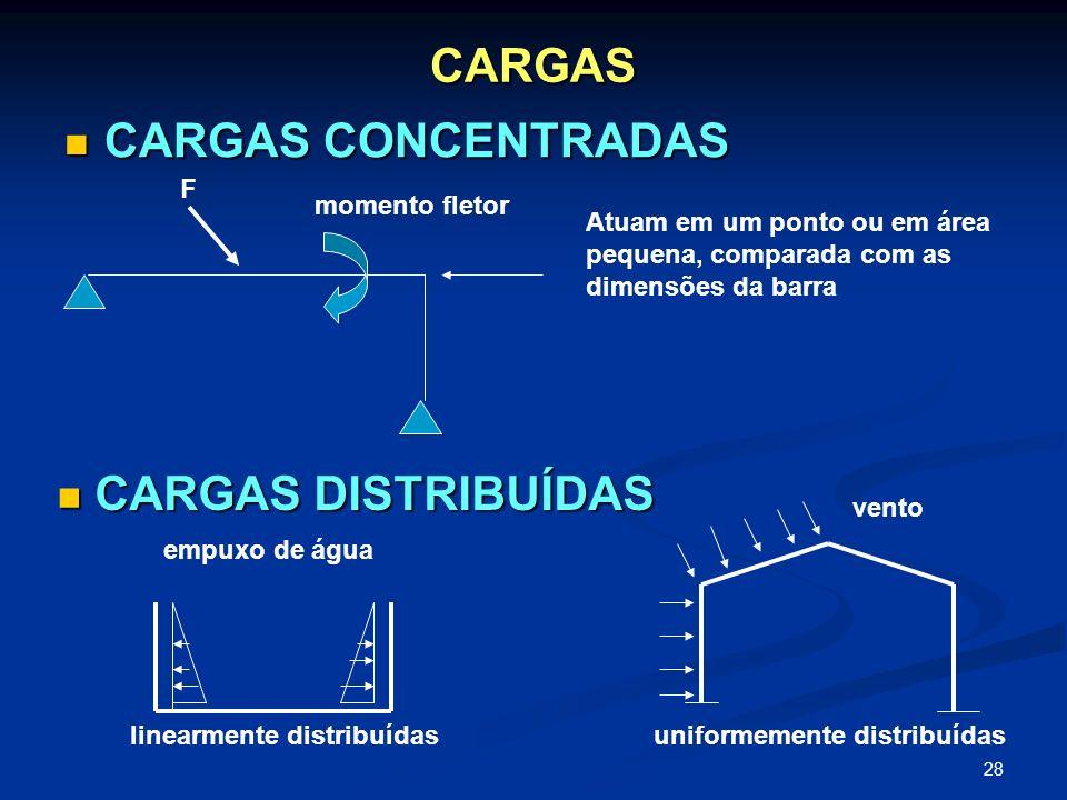 28 CARGAS CARGAS CONCENTRADAS CARGAS CONCENTRADAS Atuam em um ponto ou em área pequena, comparada com as dimensões da barra CARGAS DISTRIBUÍDAS CARGAS
