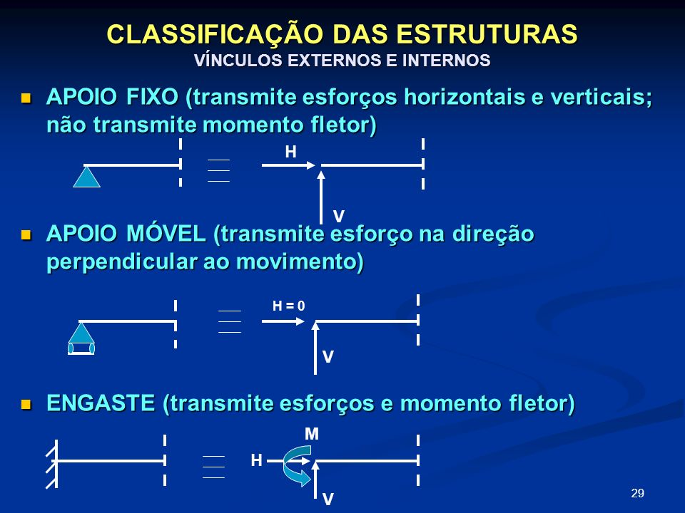 29 CLASSIFICAÇÃO DAS ESTRUTURAS VÍNCULOS EXTERNOS E INTERNOS APOIO FIXO (transmite esforços horizontais e verticais; não transmite momento fletor) APO