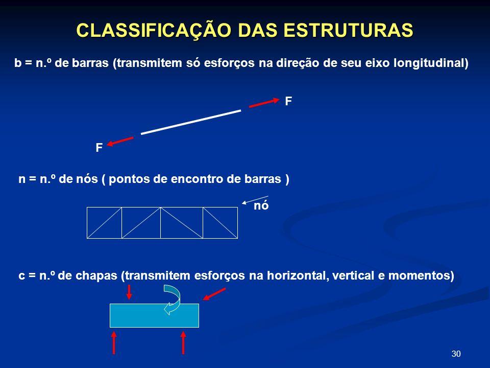 30 CLASSIFICAÇÃO DAS ESTRUTURAS n = n.º de nós ( pontos de encontro de barras ) b = n.º de barras (transmitem só esforços na direção de seu eixo longi
