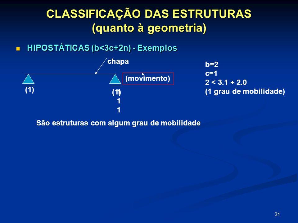 31 CLASSIFICAÇÃO DAS ESTRUTURAS (quanto à geometria) HIPOSTÁTICAS (b<3c+2n) - Exemplos HIPOSTÁTICAS (b<3c+2n) - Exemplos chapa 111111 (1) (movimento)
