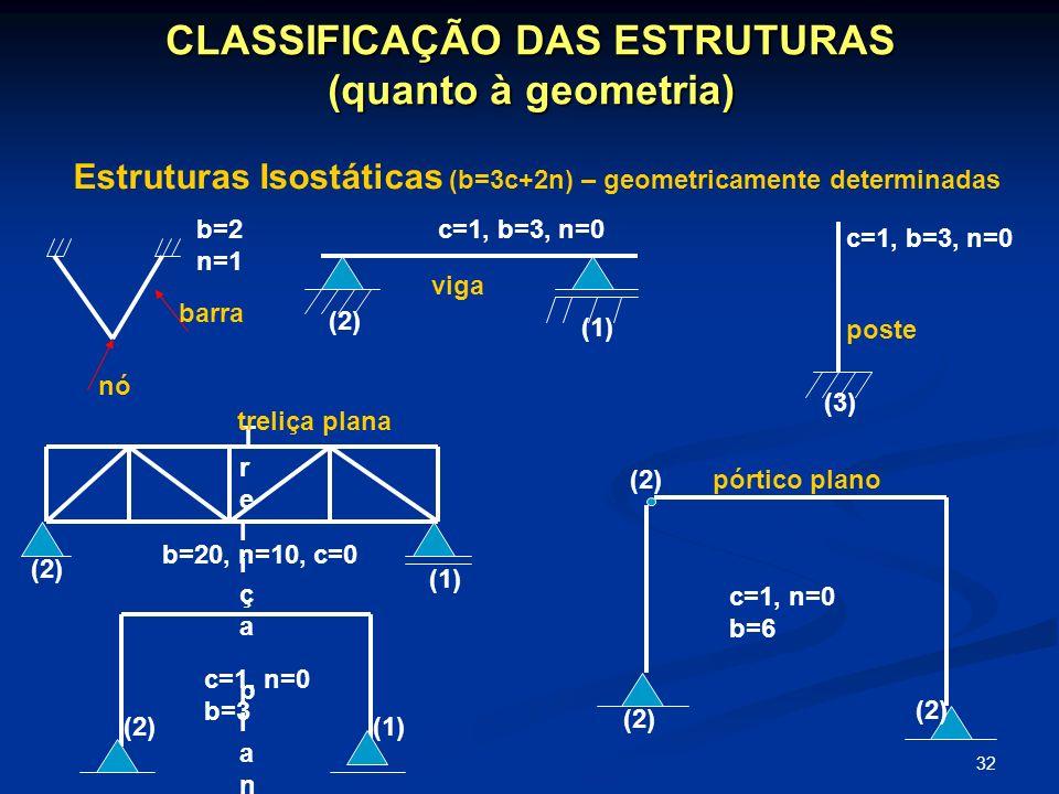 32 CLASSIFICAÇÃO DAS ESTRUTURAS (quanto à geometria) Estruturas Isostáticas (b=3c+2n) – geometricamente determinadas barra nó b=2 n=1 c=1, b=3, n=0 (2