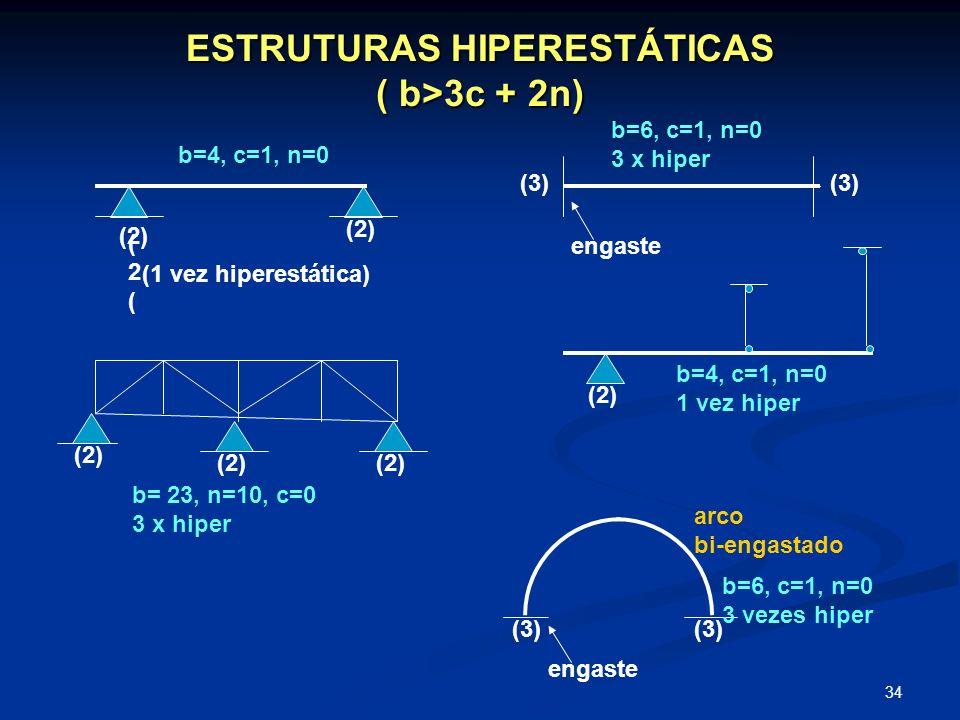 34 ESTRUTURAS HIPERESTÁTICAS ( b>3c + 2n) (2((2( (2) (3) engaste arco bi-engastado b=4, c=1, n=0 b=6, c=1, n=0 3 x hiper b= 23, n=10, c=0 3 x hiper b=