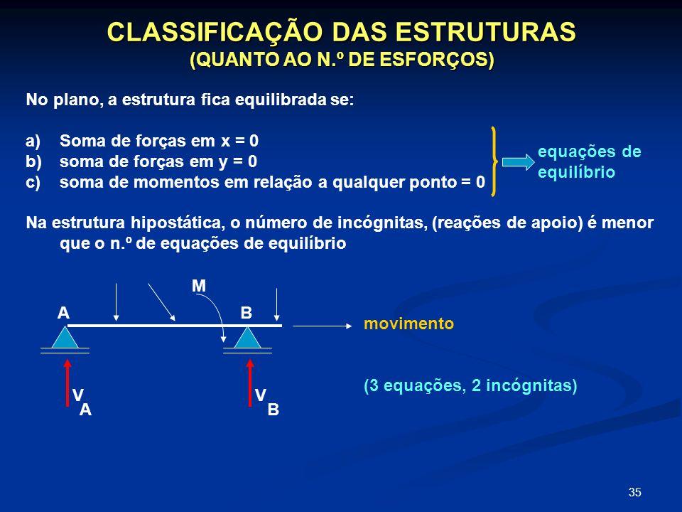 35 CLASSIFICAÇÃO DAS ESTRUTURAS (QUANTO AO N.º DE ESFORÇOS) No plano, a estrutura fica equilibrada se: a)Soma de forças em x = 0 b)soma de forças em y