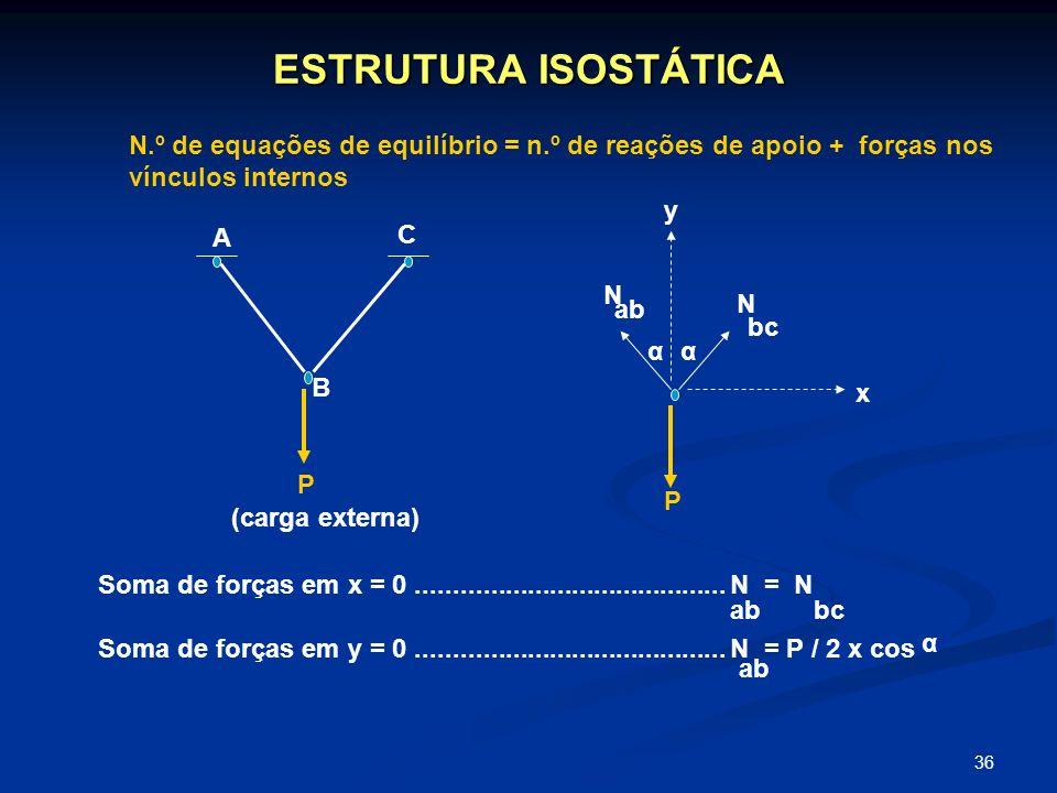 36 ESTRUTURA ISOSTÁTICA N.º de equações de equilíbrio = n.º de reações de apoio + forças nos vínculos internos A C B P (carga externa) P N N ab bc y x
