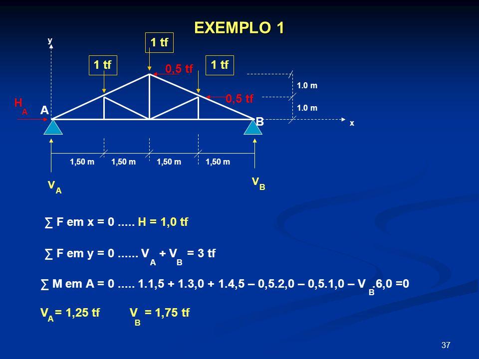 37 EXEMPLO 1 1 tf 0,5 tf 1,50 m 1.0 m x y V V A B A B F em x = 0..... H = 1,0 tf H A F em y = 0...... V + V = 3 tf AB M em A = 0..... 1.1,5 + 1.3,0 +