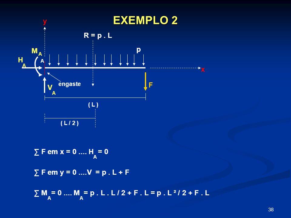 38 EXEMPLO 2 p ( L ) A V A H A M A ( L / 2 ) R = p. L engaste F em x = 0.... H = 0 y x A F em y = 0....V = p. L + F M = 0.... M = p. L. L / 2 + F. L =