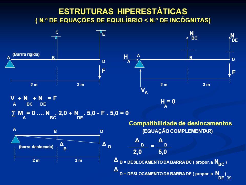 39 ESTRUTURAS HIPERESTÁTICAS ( N.º DE EQUAÇÕES DE EQUILÍBRIO < N.º DE INCÓGNITAS) A A A BB H = 0 C D D E N N BC DE BD V H A A 2 m3 m2 m3 m 2 m3 m Δ Δ