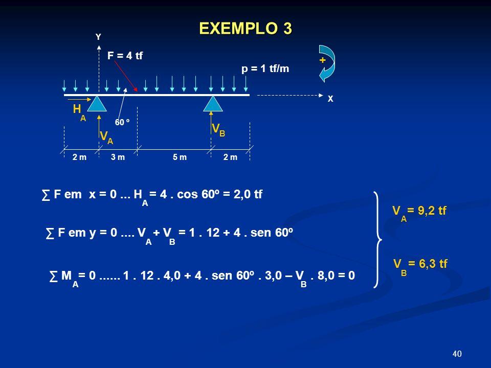 40 EXEMPLO 3 X Y p = 1 tf/m F = 4 tf 60 º V V H 2 m3 m5 m2 m A B A F em x = 0... H = 4. cos 60º = 2,0 tf F em y = 0.... V + V = 1. 12 + 4. sen 60º A A