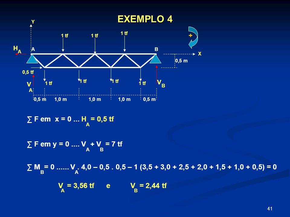 41 EXEMPLO 4 Y X 1 tf 0,5 tf + 0,5 m 1,0 m 0,5 m AB H V V A B A F em x = 0... H = 0,5 tf F em y = 0.... V + V = 7 tf M = 0...... V. 4,0 – 0,5. 0,5 – 1