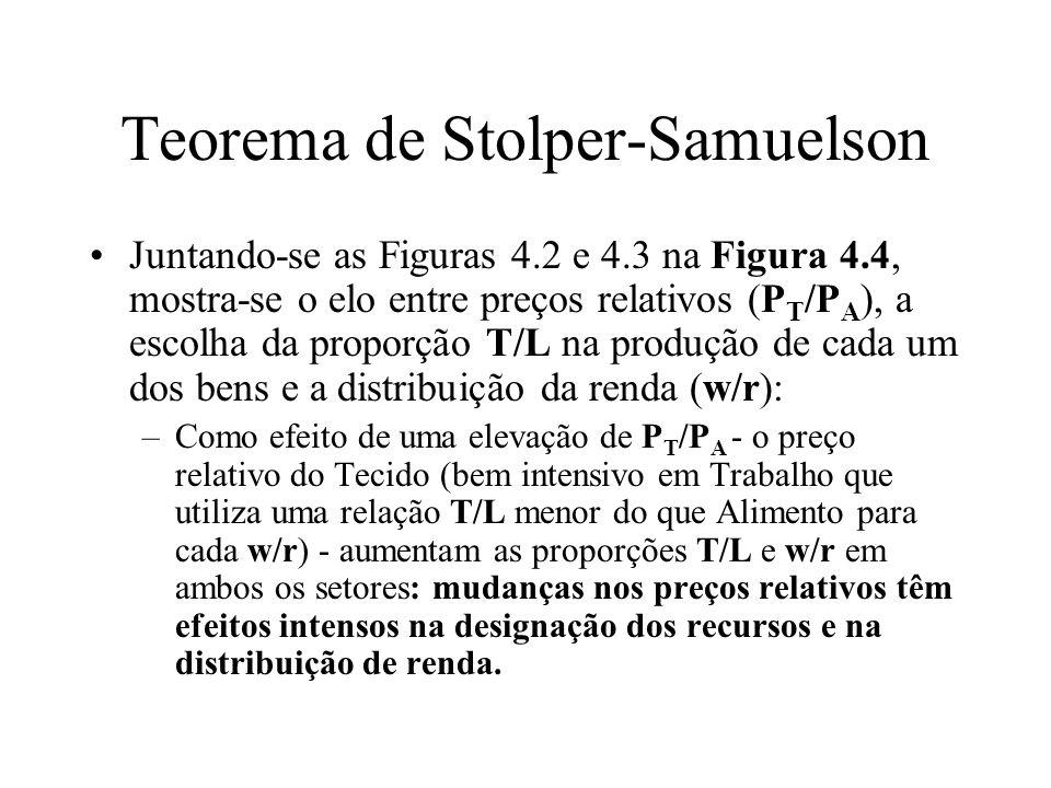 Teorema de Stolper-Samuelson Juntando-se as Figuras 4.2 e 4.3 na Figura 4.4, mostra-se o elo entre preços relativos (P T /P A ), a escolha da proporçã