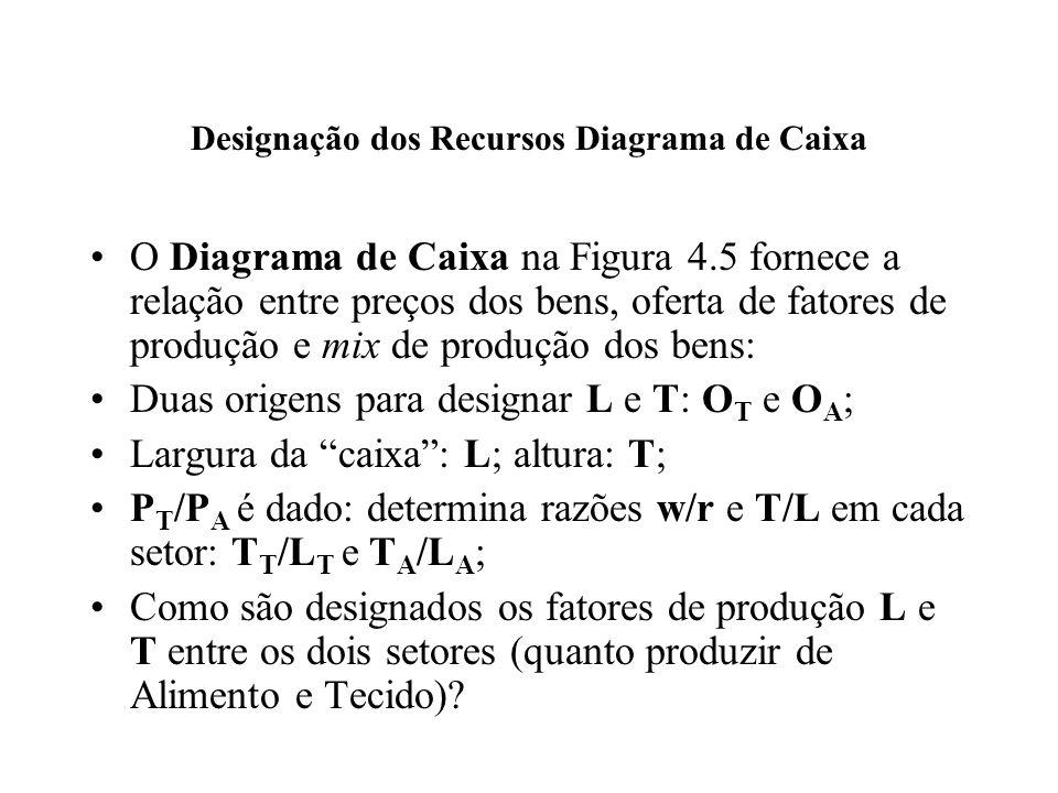 Designação dos Recursos Diagrama de Caixa O Diagrama de Caixa na Figura 4.5 fornece a relação entre preços dos bens, oferta de fatores de produção e m