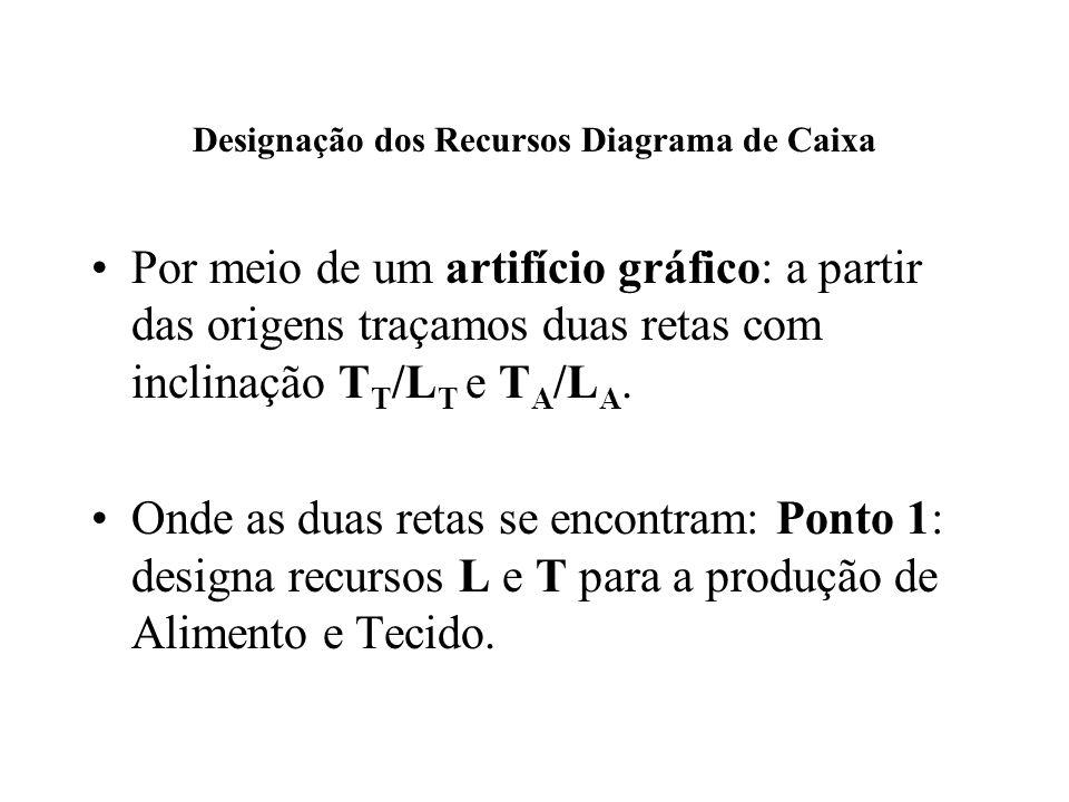Designação dos Recursos Diagrama de Caixa Por meio de um artifício gráfico: a partir das origens traçamos duas retas com inclinação T T /L T e T A /L