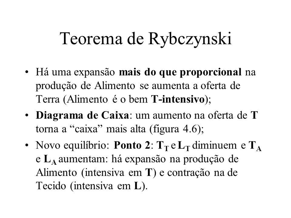 Teorema de Rybczynski Há uma expansão mais do que proporcional na produção de Alimento se aumenta a oferta de Terra (Alimento é o bem T-intensivo); Di