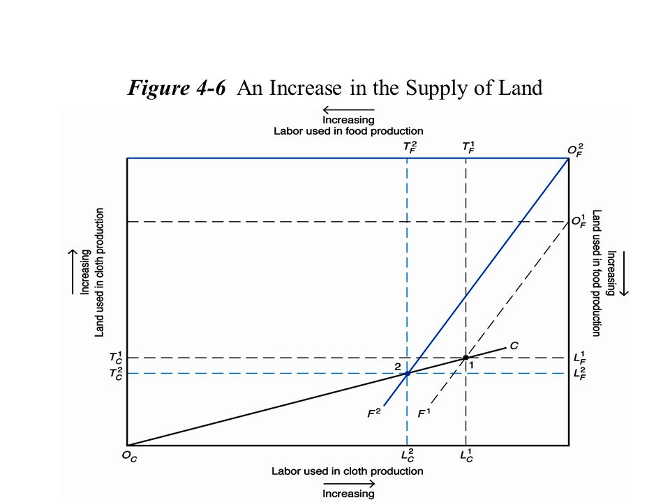 Figure 4-6 An Increase in the Supply of Land