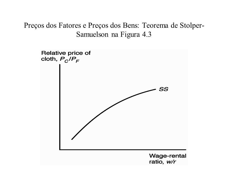 Preços dos Fatores e Preços dos Bens: Teorema de Stolper- Samuelson na Figura 4.3