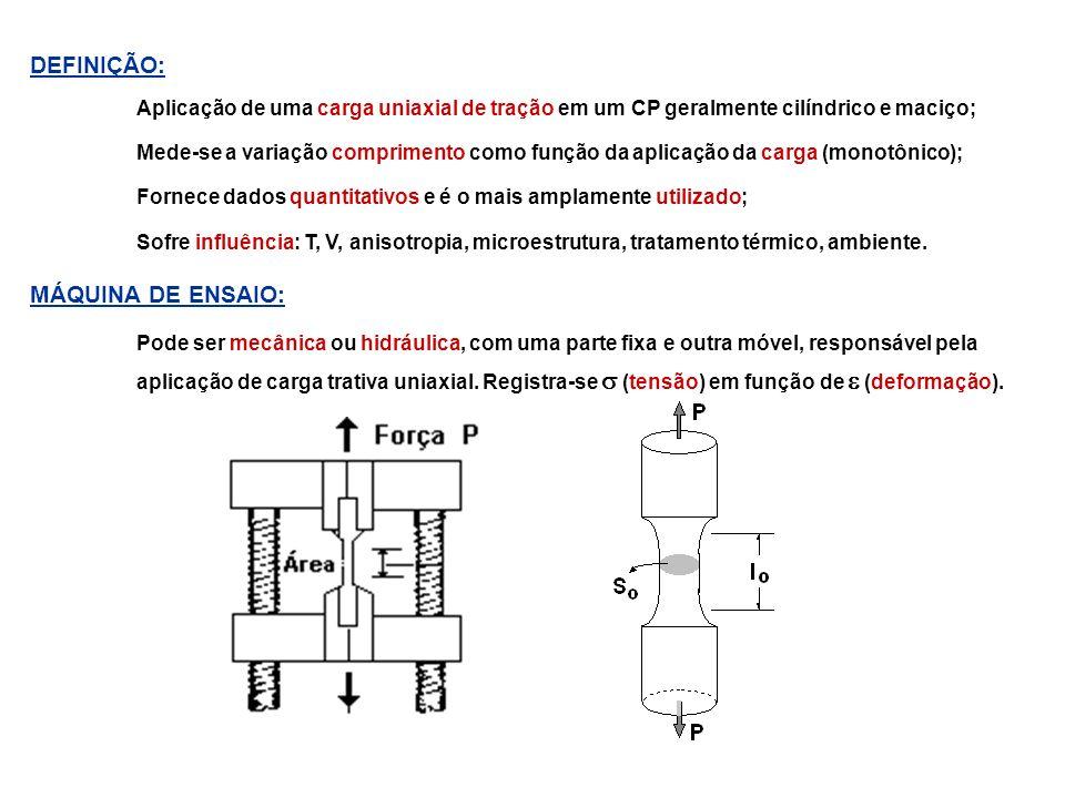 DEFINIÇÃO: Aplicação de uma carga uniaxial de tração em um CP geralmente cilíndrico e maciço; Mede-se a variação comprimento como função da aplicação
