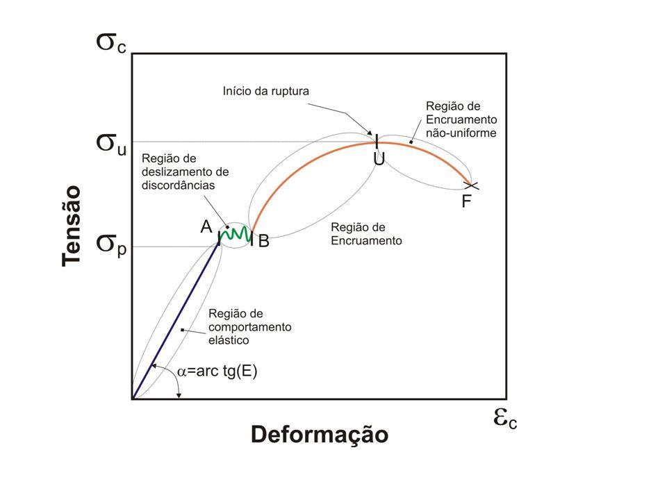 CORPO DE PROVA: geralmente barra cilíndrica; comprimento l e diâmetro 2R; ELEMENTOS DE CÁLCULO: Carga Tensão Convencional : [Pa] Alongamento Deformação Convencional : 1 N/m 2 = Pa = 10 kgf / mm 2 > 1MPa= 10 6 N / m 2 = 1N/mm 2