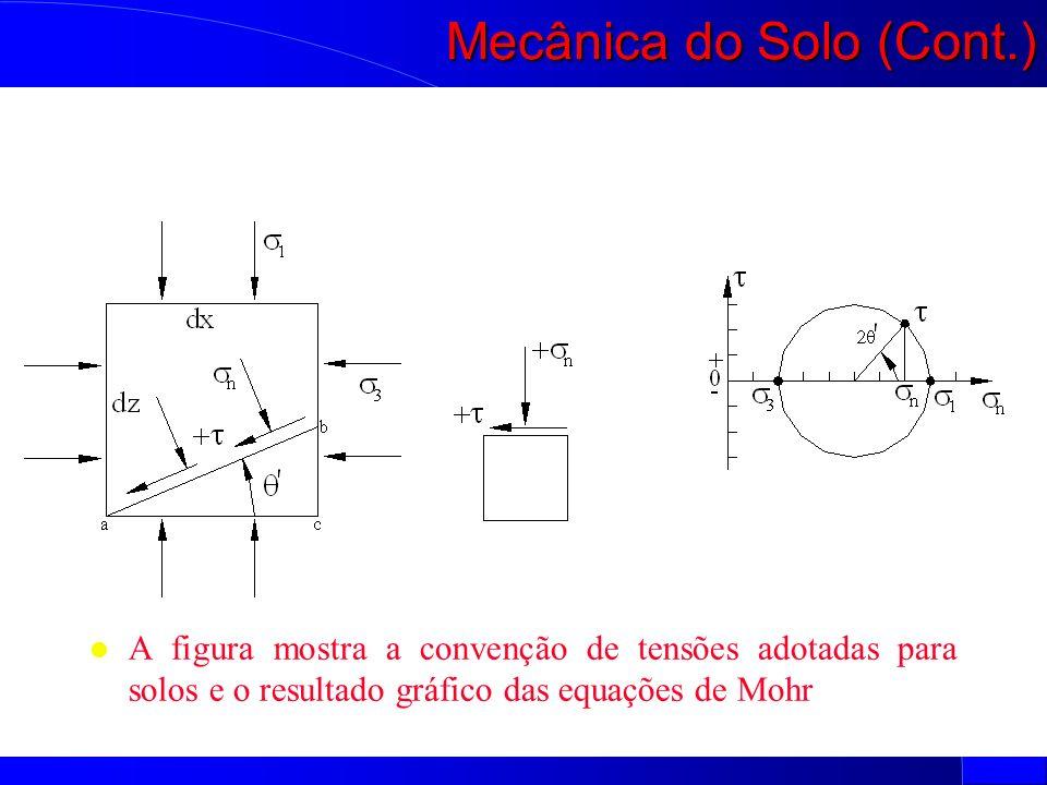 l A figura mostra a convenção de tensões adotadas para solos e o resultado gráfico das equações de Mohr Mecânica do Solo (Cont.)
