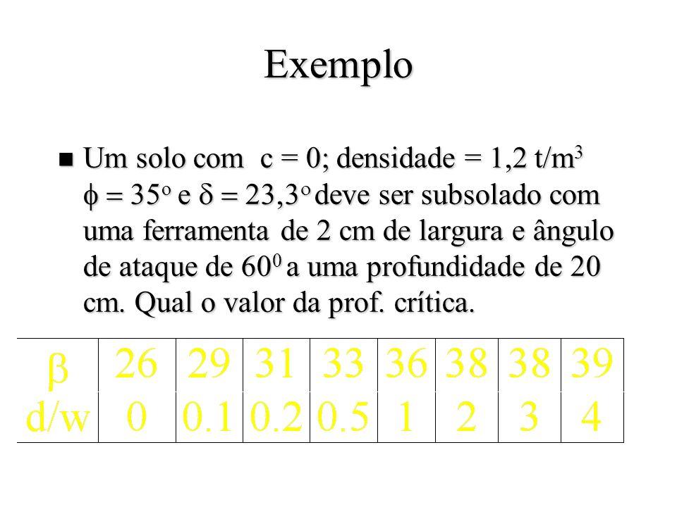 Exemplo Um solo com c = 0; densidade = 1,2 t/m 3 35 o e deve ser subsolado com uma ferramenta de 2 cm de largura e ângulo de ataque de 60 0 a uma profundidade de 20 cm.