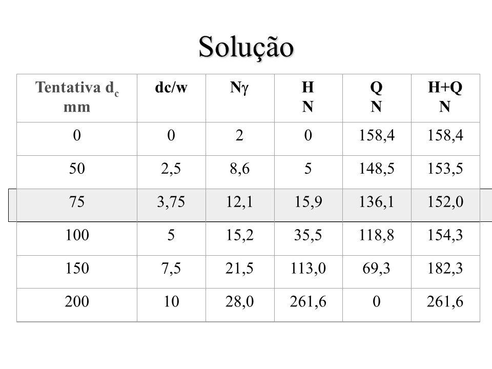 Solução Tentativa d c mm dc/w N HNHN QNQN H+Q N 0020158,4 502,58,65148,5153,5 753,7512,115,9136,1152,0 100515,235,5118,8154,3 1507,521,5113,069,3182,3 2001028,0261,60