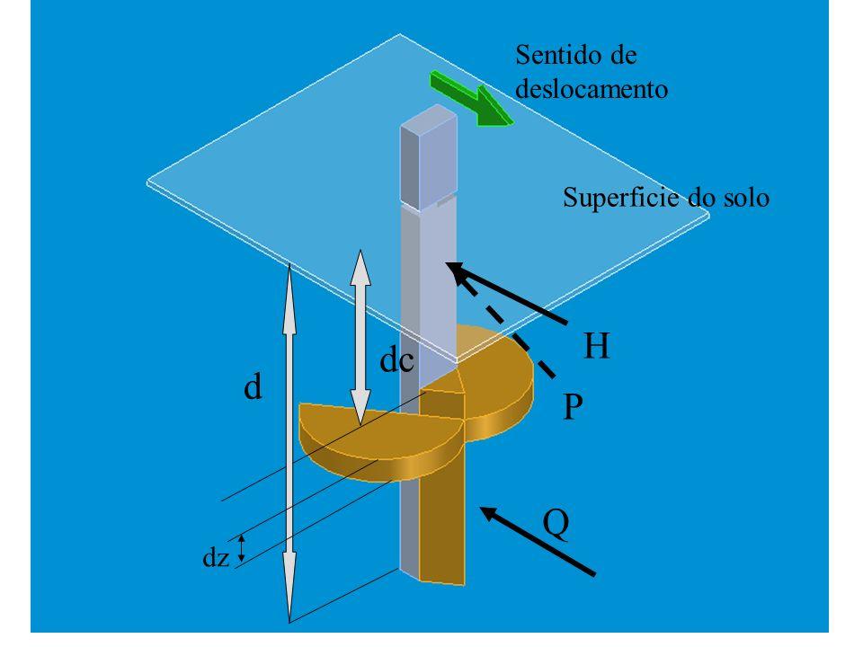 Profundidade crítica n Uma cunha vertical foi assumida formando- se à frente da ferramenta O solo rompe para as laterais sobre uma plano em forma de espiral logarítimico, limitado por um ângulo, atrás da face da ferramenta.