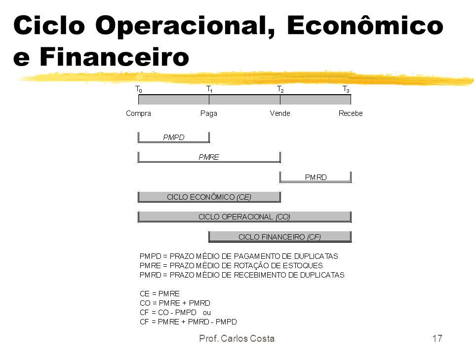 Prof. Carlos Costa17 Ciclo Operacional, Econômico e Financeiro