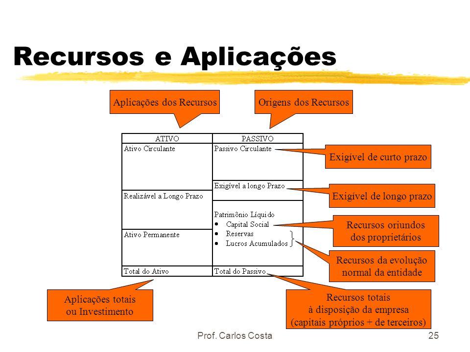 Prof. Carlos Costa25 Recursos e Aplicações Origens dos RecursosAplicações dos Recursos Exigível de curto prazo Exigível de longo prazo Recursos oriund