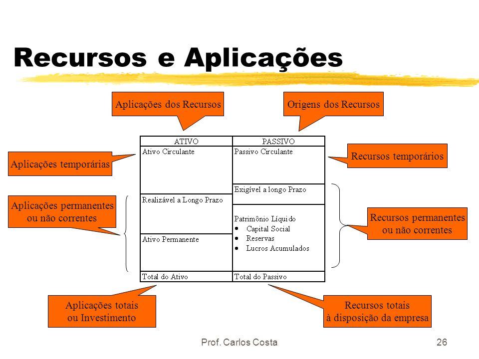 Prof. Carlos Costa26 Recursos e Aplicações Origens dos RecursosAplicações dos Recursos Recursos totais à disposição da empresa Aplicações totais ou In