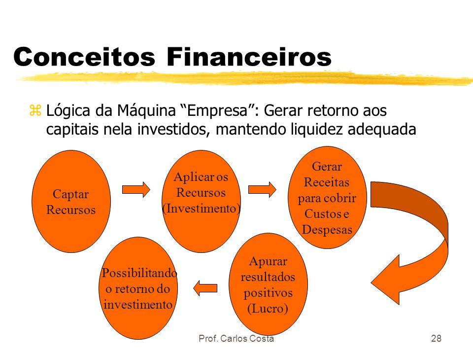 Prof. Carlos Costa28 Conceitos Financeiros zLógica da Máquina Empresa: Gerar retorno aos capitais nela investidos, mantendo liquidez adequada Captar R