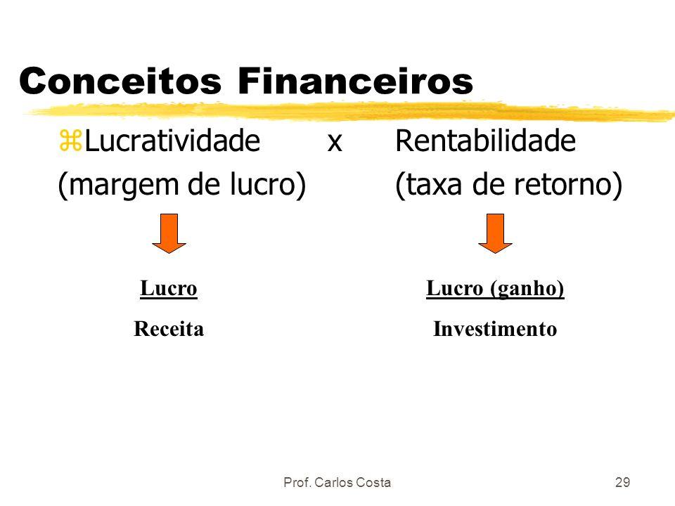 Prof. Carlos Costa29 Conceitos Financeiros zLucratividadexRentabilidade (margem de lucro)(taxa de retorno) Lucro Receita Lucro (ganho) Investimento