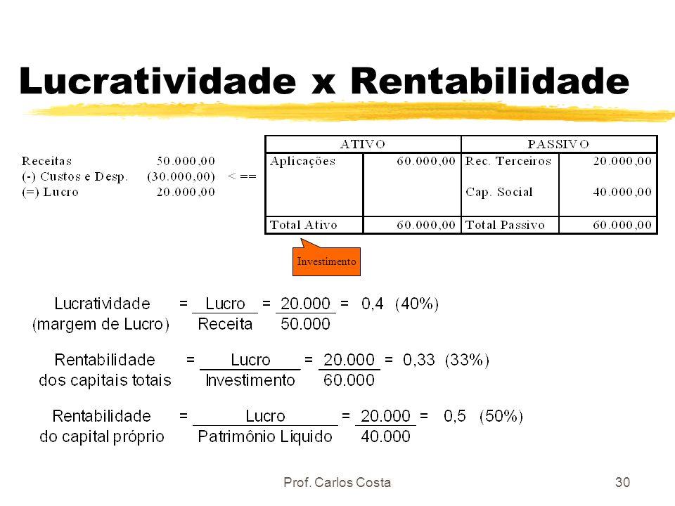 Prof. Carlos Costa30 Lucratividade x Rentabilidade Investimento