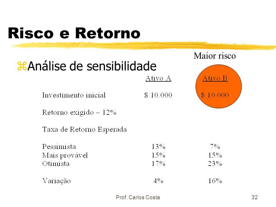 Prof. Carlos Costa32 Risco e Retorno zAnálise de sensibilidade Maior risco