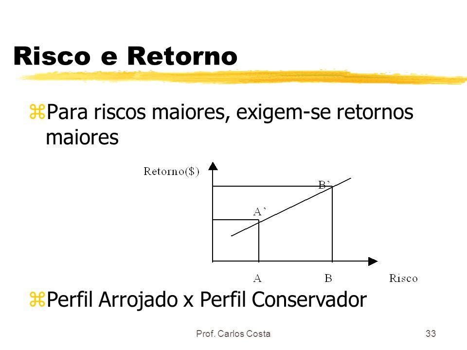 Prof. Carlos Costa33 Risco e Retorno zPara riscos maiores, exigem-se retornos maiores zPerfil Arrojado x Perfil Conservador