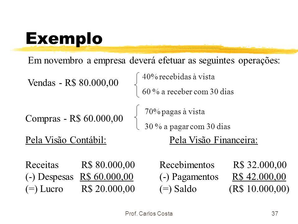 Prof. Carlos Costa37 Exemplo Em novembro a empresa deverá efetuar as seguintes operações: Vendas - R$ 80.000,00 Compras - R$ 60.000,00 Pela Visão Cont