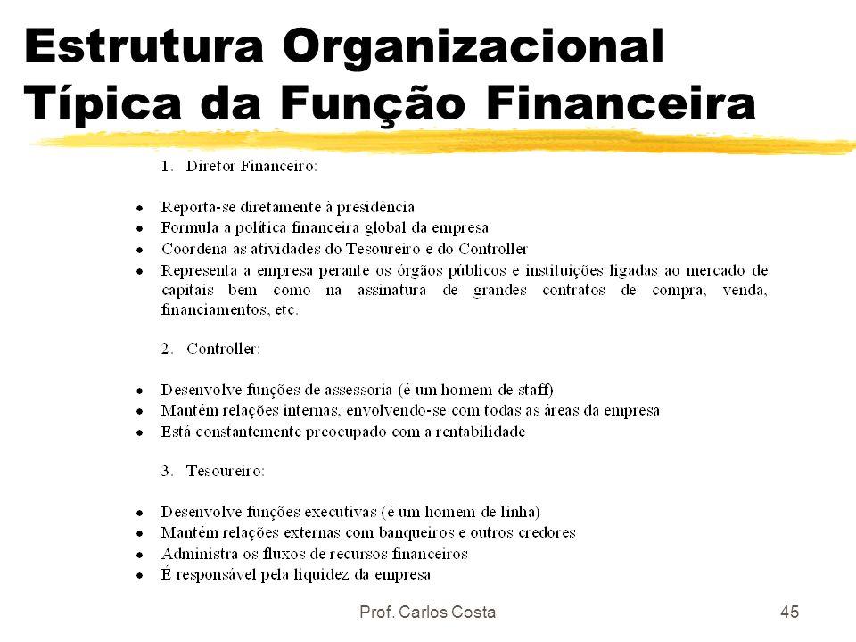 Prof. Carlos Costa45 Estrutura Organizacional Típica da Função Financeira