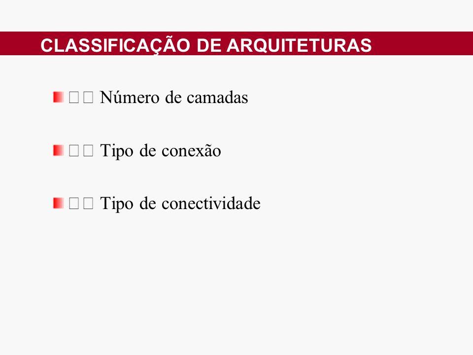 Número de camadas Tipo de conexão Tipo de conectividade CLASSIFICAÇÃO DE ARQUITETURAS