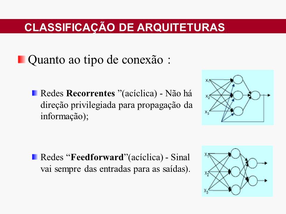 Quanto ao tipo de conexão : Redes Recorrentes (acíclica) - Não há direção privilegiada para propagação da informação); Redes Feedforward(acíclica) - Sinal vai sempre das entradas para as saídas).