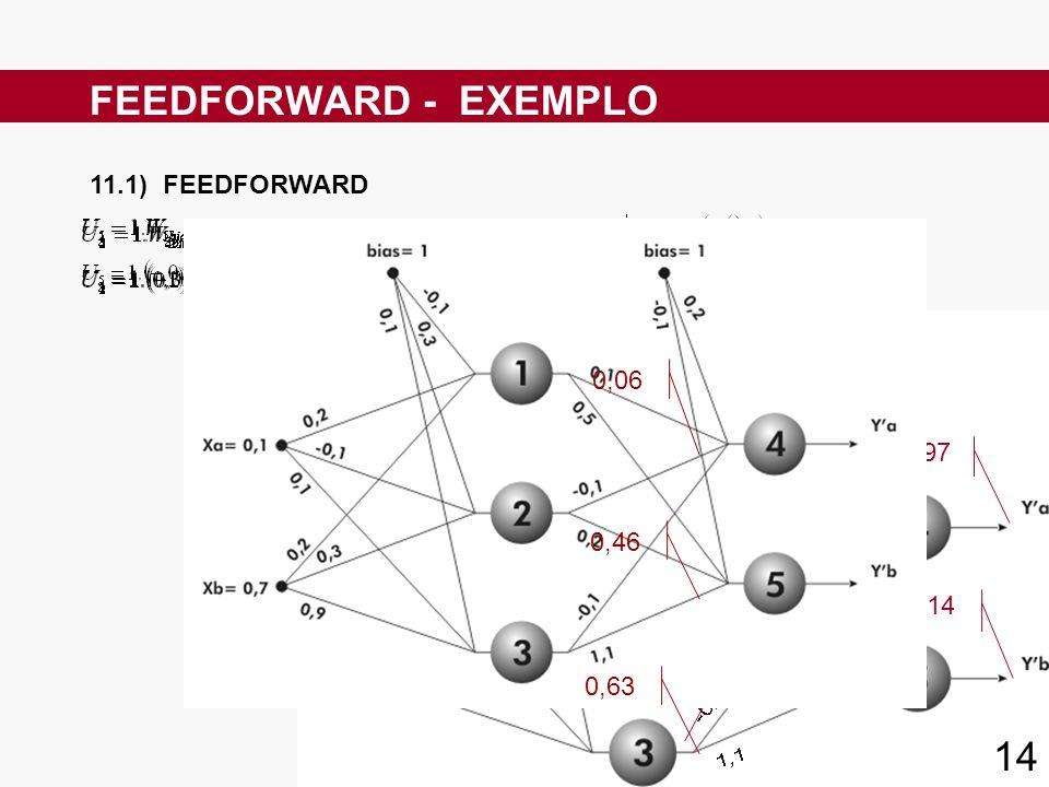 11.1) FEEDFORWARD FEEDFORWARD - EXEMPLO 0,06 0,46 0,63 0,097 0,614 0,06 0,46 0,63 14